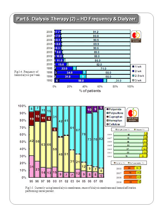 Fig.5-4. Frequency of hemodialysis per week. Fig.5-5. Currently using hemodialysis membranes, reuse of dialysis membrane and hemodiafiltration perform