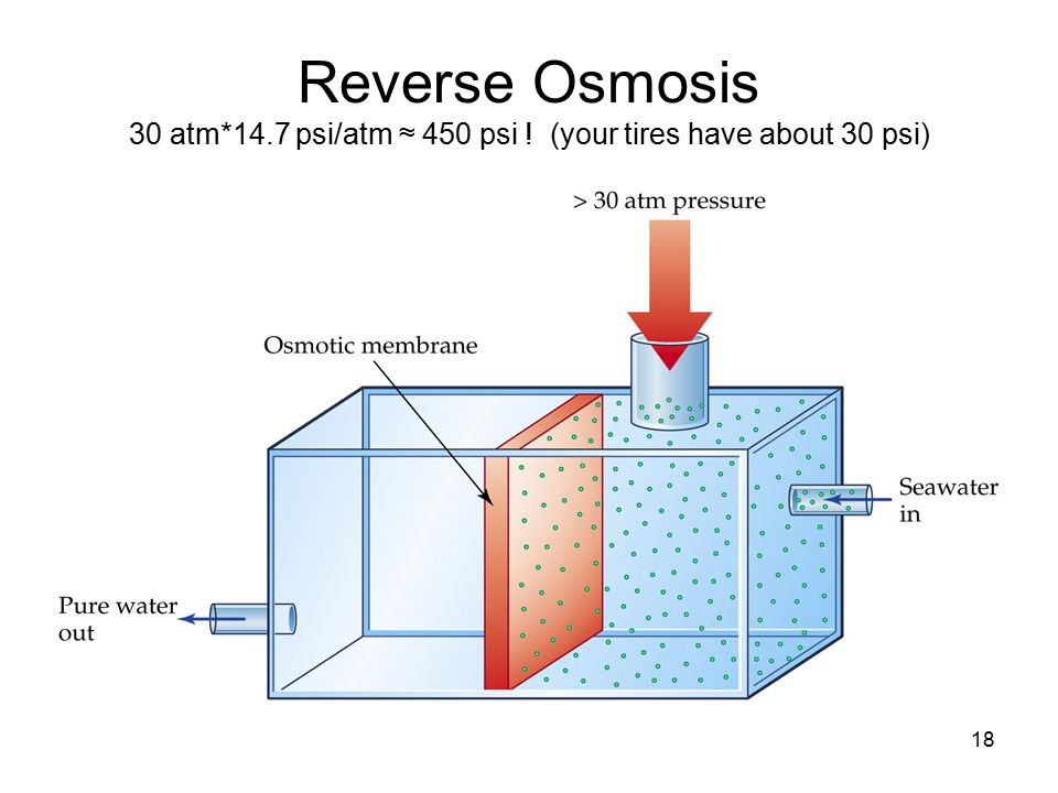 18 Reverse Osmosis 30 atm*14.7 psi/atm ≈ 450 psi ! (your tires have about 30 psi)