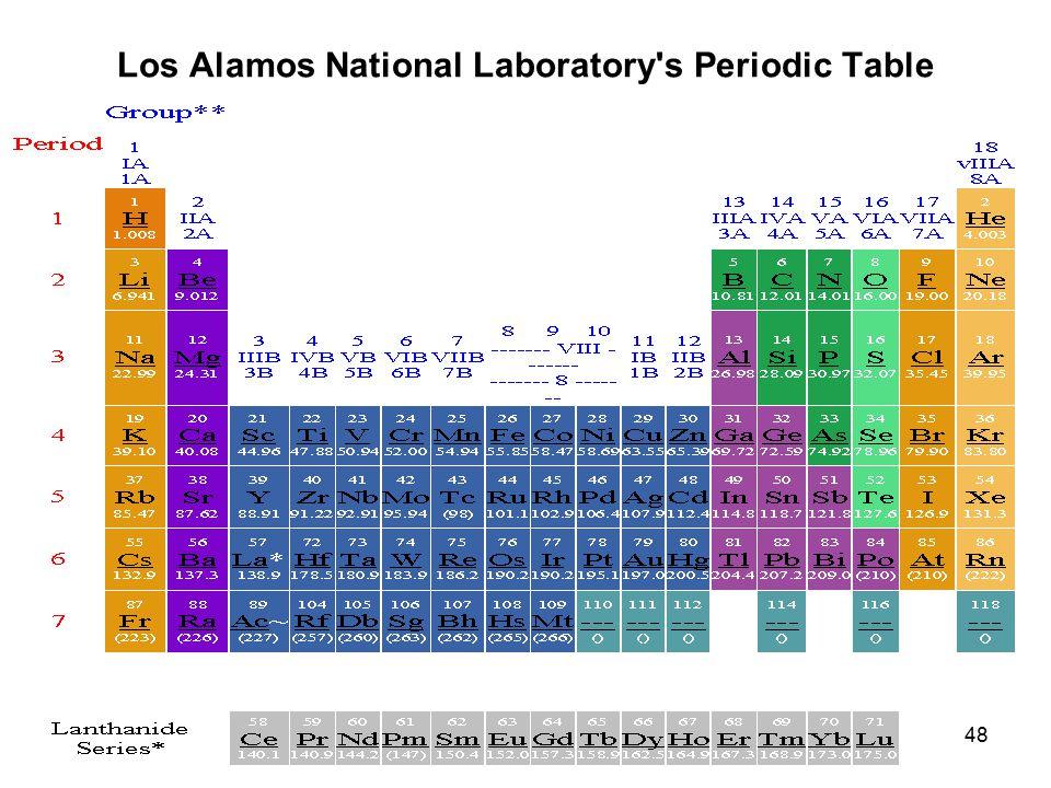 48 Los Alamos National Laboratory's Periodic Table