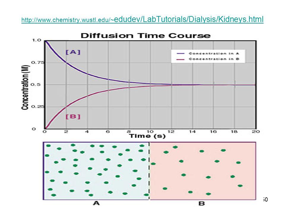 50 http://www.chemistry.wustl.edu/~ edudev/LabTutorials/Dialysis/Kidneys.html