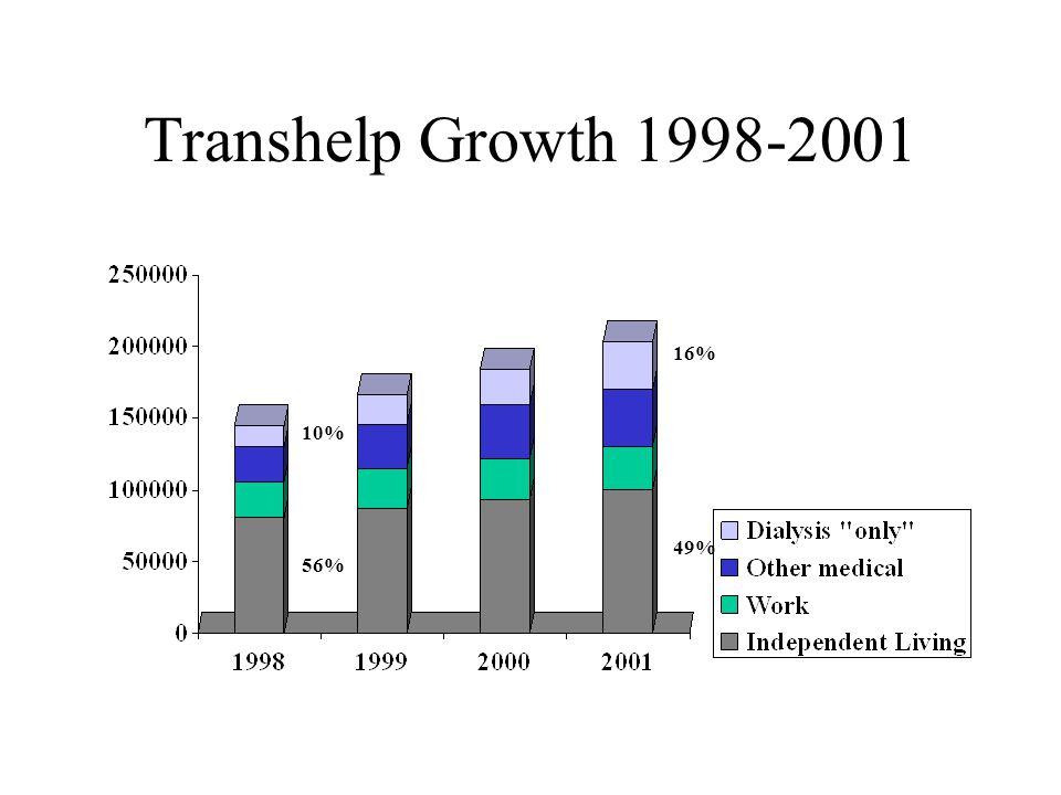 Transhelp Growth 1998-2001 10% 56% 49% 16%