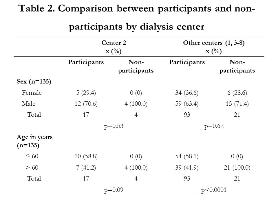 Table 2. Comparison between participants and non- participants by dialysis center Center 2 x (%) Other centers (1, 3-8) x (%) ParticipantsNon- partici