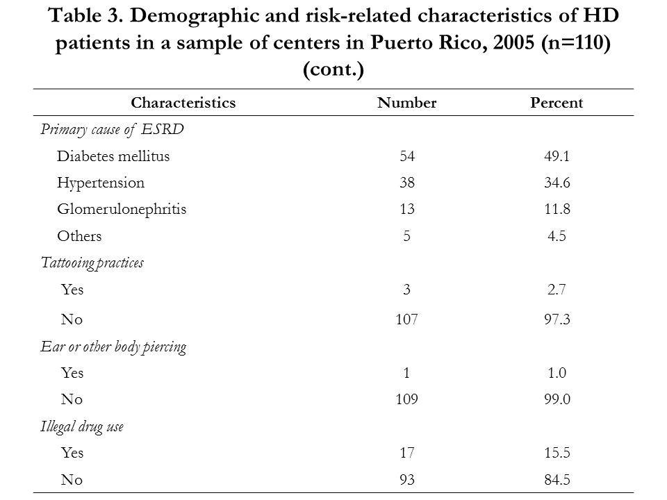 Table 3. Demographic and risk-related characteristics of HD patients in a sample of centers in Puerto Rico, 2005 (n=110) (cont.) CharacteristicsNumber