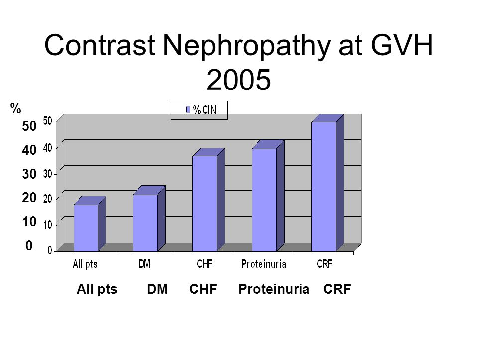 Contrast Nephropathy at GVH 2005 50 40 30 20 10 0 % All pts DM CHF Proteinuria CRF