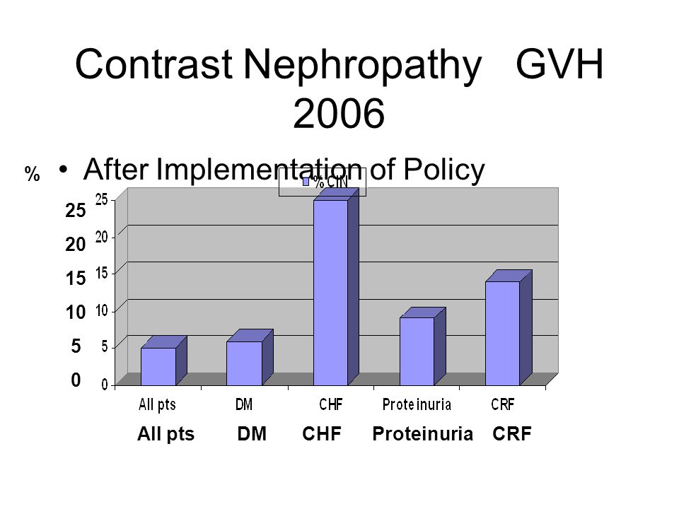 Contrast Nephropathy GVH 2006 After Implementation of Policy All pts DM CHF Proteinuria CRF 25 20 15 10 5 0 %