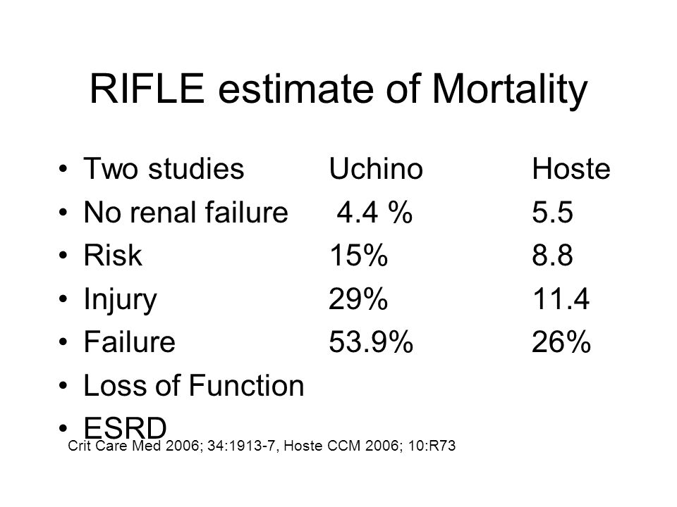 RIFLE estimate of Mortality Two studies UchinoHoste No renal failure 4.4 %5.5 Risk15%8.8 Injury29%11.4 Failure53.9%26% Loss of Function ESRD Crit Care Med 2006; 34:1913-7, Hoste CCM 2006; 10:R73