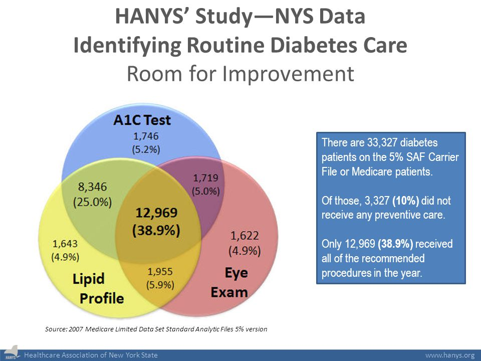 Healthcare Association of New York Statewww.hanys.org HANYS' Study—NYS Data Identifying Routine Diabetes Care Room for Improvement There are 33,327 di