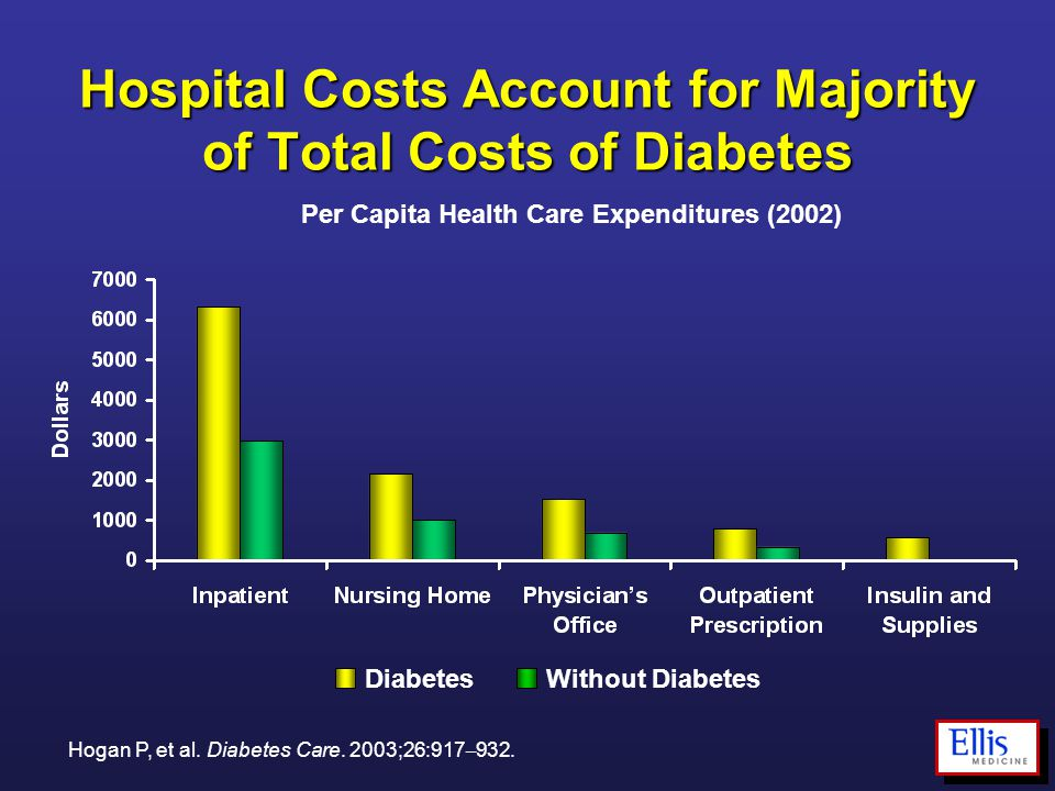 Hospital Costs Account for Majority of Total Costs of Diabetes Per Capita Health Care Expenditures (2002) DiabetesWithout Diabetes Hogan P, et al. Dia