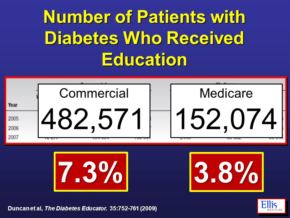 Duncan et al, The Diabetes Educator. 35:752-761 (2009) Number of Patients with Diabetes Who Received Education 7.3% 3.8% Commercial 482,571 Medicare 1