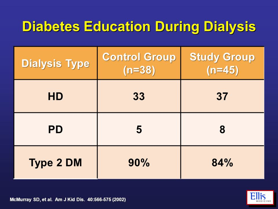 Diabetes Education During Dialysis Dialysis Type Control Group (n=38) Study Group (n=45) HD3337 PD58 Type 2 DM90%84% McMurray SD, et al. Am J Kid Dis.