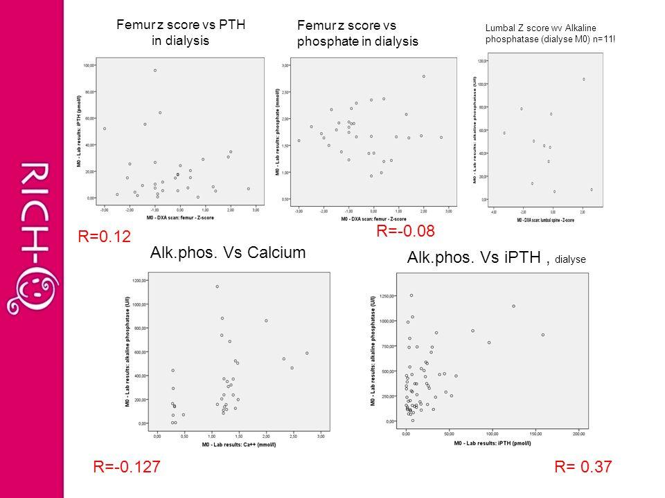 Femur z score vs PTH in dialysis R=0.12 Femur z score vs phosphate in dialysis R=-0.08 Lumbal Z score wv Alkaline phosphatase (dialyse M0) n=11! Alk.p