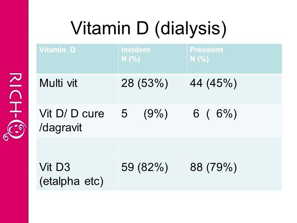 Vitamin D (dialysis) Vitamin DIncident N (%) Prevalent N (%) Multi vit28 (53%)44 (45%) Vit D/ D cure /dagravit 5 (9%) 6 ( 6%) Vit D3 (etalpha etc) 59 (82%)88 (79%)