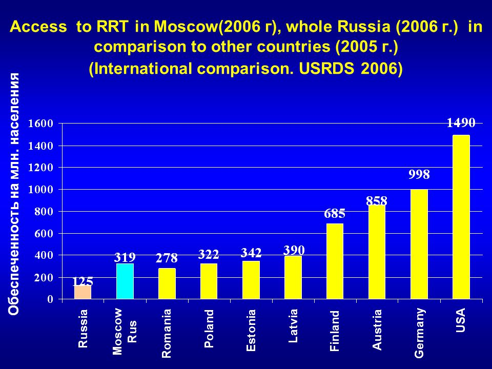 Access to RRT in Moscow(2006 г), whole Russia (2006 г.) in comparison to other countries (2005 г.) (International comparison.