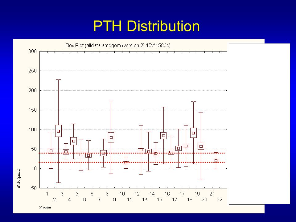 PTH Distribution