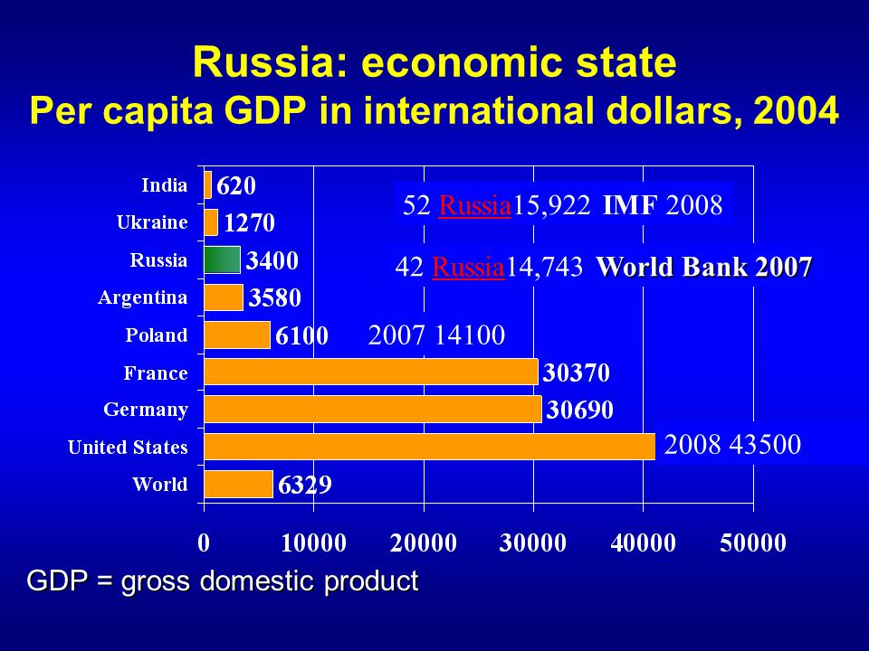 Russia: economic state Per capita GDP in international dollars, 2004 GDP = gross domestic product 52 Russia15,922 IMF 2008Russia 2008 43500 2007 14100 World Bank 2007 42 Russia14,743 World Bank 2007Russia
