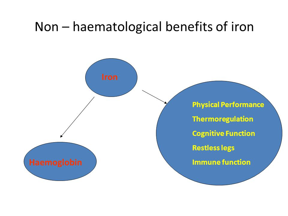 Non – haematological benefits of iron Iron Haemoglobin Physical Performance Thermoregulation Cognitive Function Restless legs Immune function