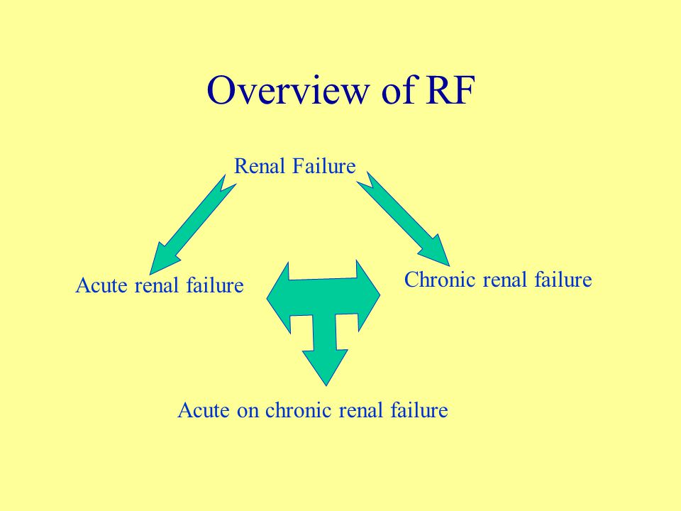 Overview of RF Renal Failure Acute renal failure Chronic renal failure Acute on chronic renal failure