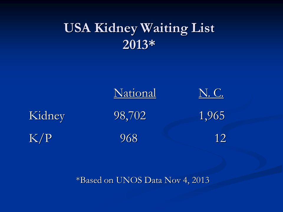 NationalN. C. Kidney98,7021,965 K/P 968 12 *Based on UNOS Data Nov 4, 2013 USA Kidney Waiting List 2013*