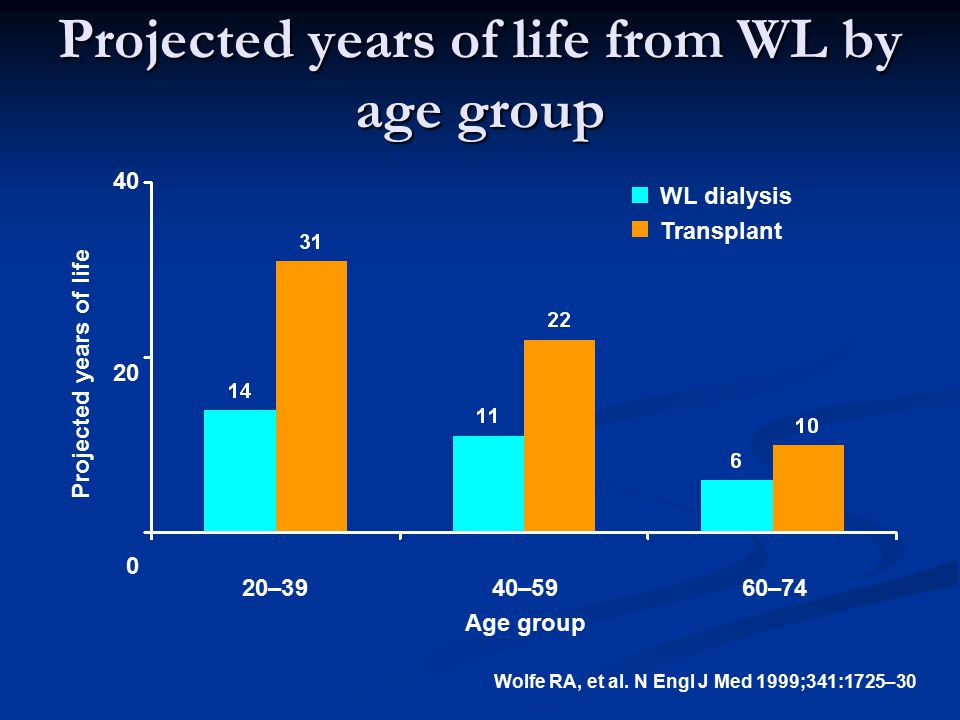 Projected years of life from WL by age group Projected years of life WL dialysis Transplant 40 20 0 20–3940–5960–74 Age group Wolfe RA, et al.