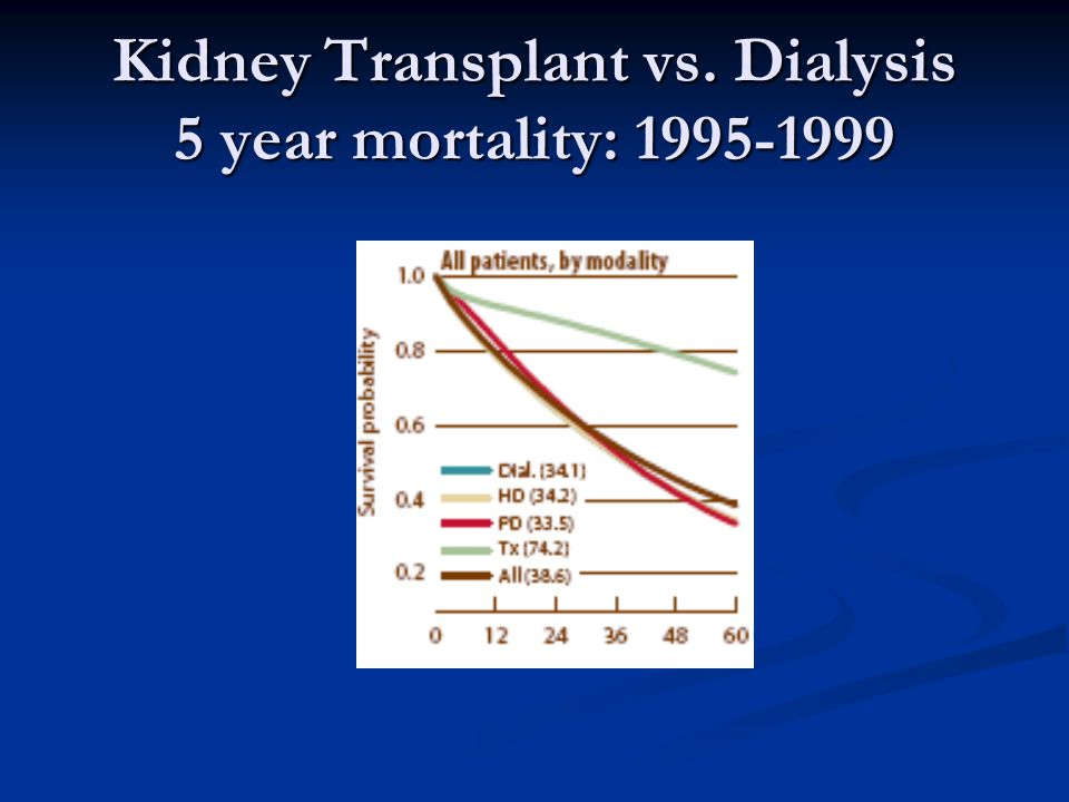 Kidney Transplant vs. Dialysis 5 year mortality: 1995-1999