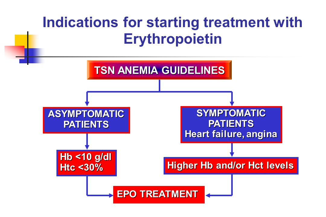 Indications for starting treatment with Erythropoietin TSN ANEMIA GUIDELINES Hb <10 g/dl Htc <30% EPO TREATMENT Higher Hb and/or Hct levels ASYMPTOMAT