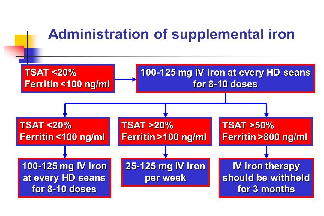 Administration of supplemental iron TSAT <20% Ferritin <100 ng/ml 100-125 mg IV iron at every HD seans for 8-10 doses 25-125 mg IV iron per week 100-1