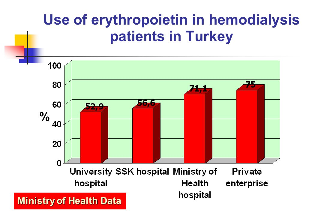 Use of erythropoietin in hemodialysis patients in Turkey % Ministry of Health Data