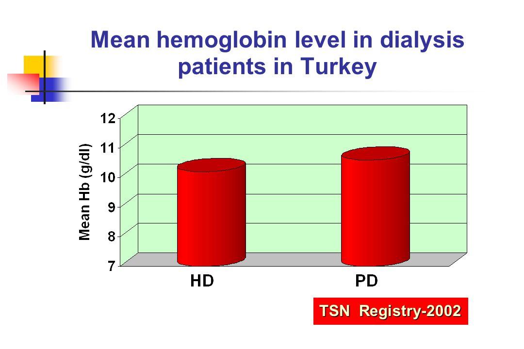 Mean hemoglobin level in dialysis patients in Turkey TSN Registry-2002