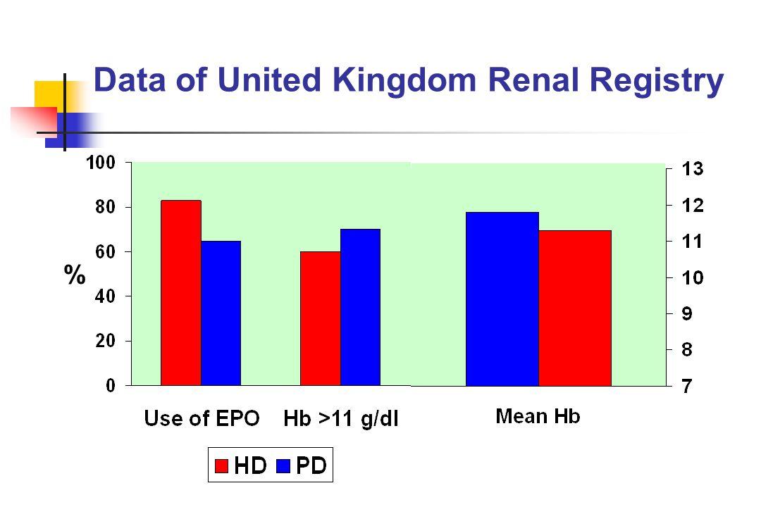 Data of United Kingdom Renal Registry %