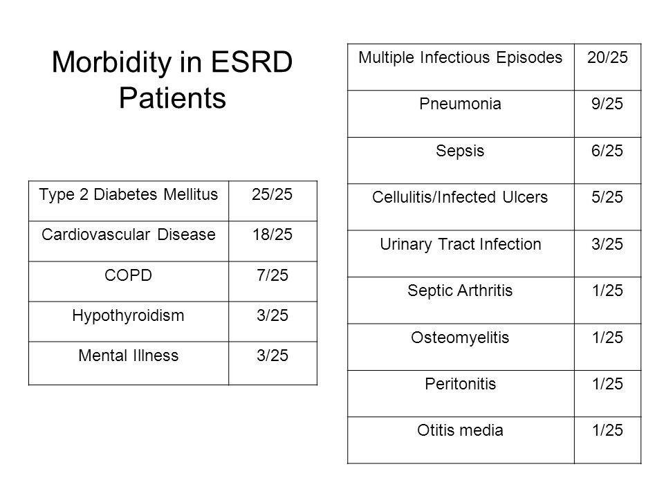 Morbidity in ESRD Patients Type 2 Diabetes Mellitus25/25 Cardiovascular Disease18/25 COPD7/25 Hypothyroidism3/25 Mental Illness3/25 Multiple Infectious Episodes20/25 Pneumonia9/25 Sepsis6/25 Cellulitis/Infected Ulcers5/25 Urinary Tract Infection3/25 Septic Arthritis1/25 Osteomyelitis1/25 Peritonitis1/25 Otitis media1/25