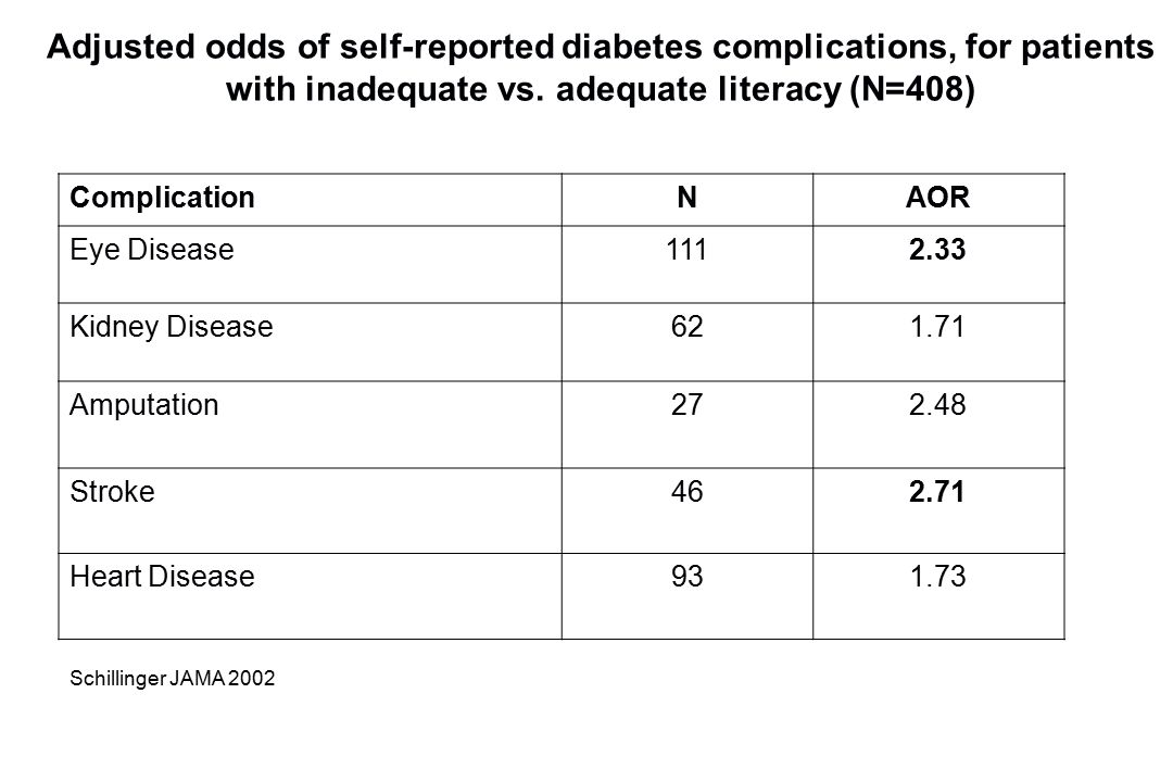 ComplicationNAOR Eye Disease1112.33 Kidney Disease621.71 Amputation272.48 Stroke462.71 Heart Disease931.73 Adjusted odds of self-reported diabetes complications, for patients with inadequate vs.