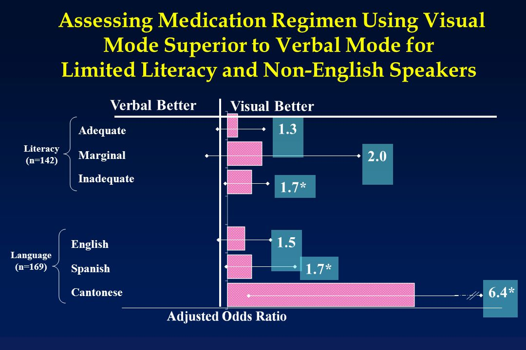 Assessing Medication Regimen Using Visual Mode Superior to Verbal Mode for Limited Literacy and Non-English Speakers Verbal Better Visual Better Literacy (n=142) Adequate Marginal Inadequate Language (n=169) English Spanish Cantonese 1.3 2.0 1.7* 1.5 1.7* 6.4*