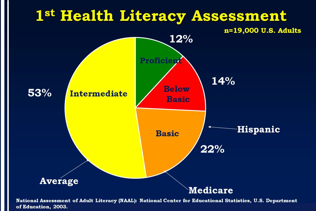 1 st Health Literacy Assessment Basic Below Basic Proficient 14% 12% 53% 22% National Assessment of Adult Literacy (NAAL): National Center for Educational Statistics, U.S.