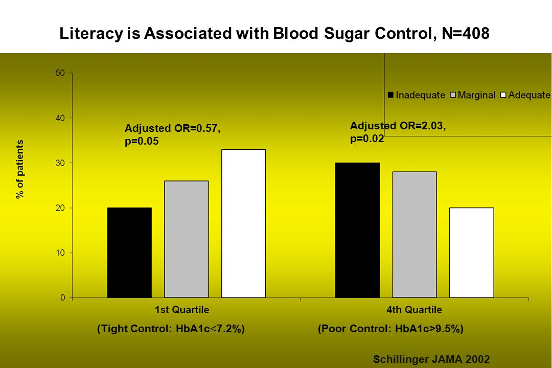 Literacy is Associated with Blood Sugar Control, N=408 (Tight Control: HbA1c  7.2%) (Poor Control: HbA1c>9.5%) Adjusted OR=0.57, p=0.05 Adjusted OR=2.03, p=0.02 Schillinger JAMA 2002