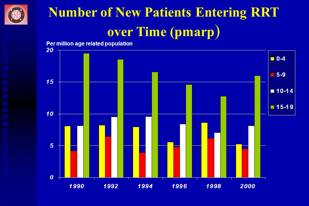 Number of New Patients Entering RRT over Time (pmarp ) Per million age related population
