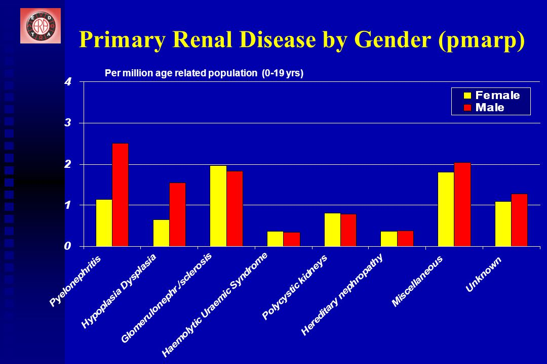 Primary Renal Disease by Gender (pmarp) Per million age related population (0-19 yrs)