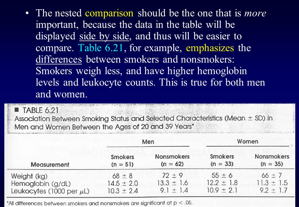 Tables that are intended to show more complicated effects-such as the effects of smoking in men and in women-should use column subheaders for these subgroup or nested comparisons.