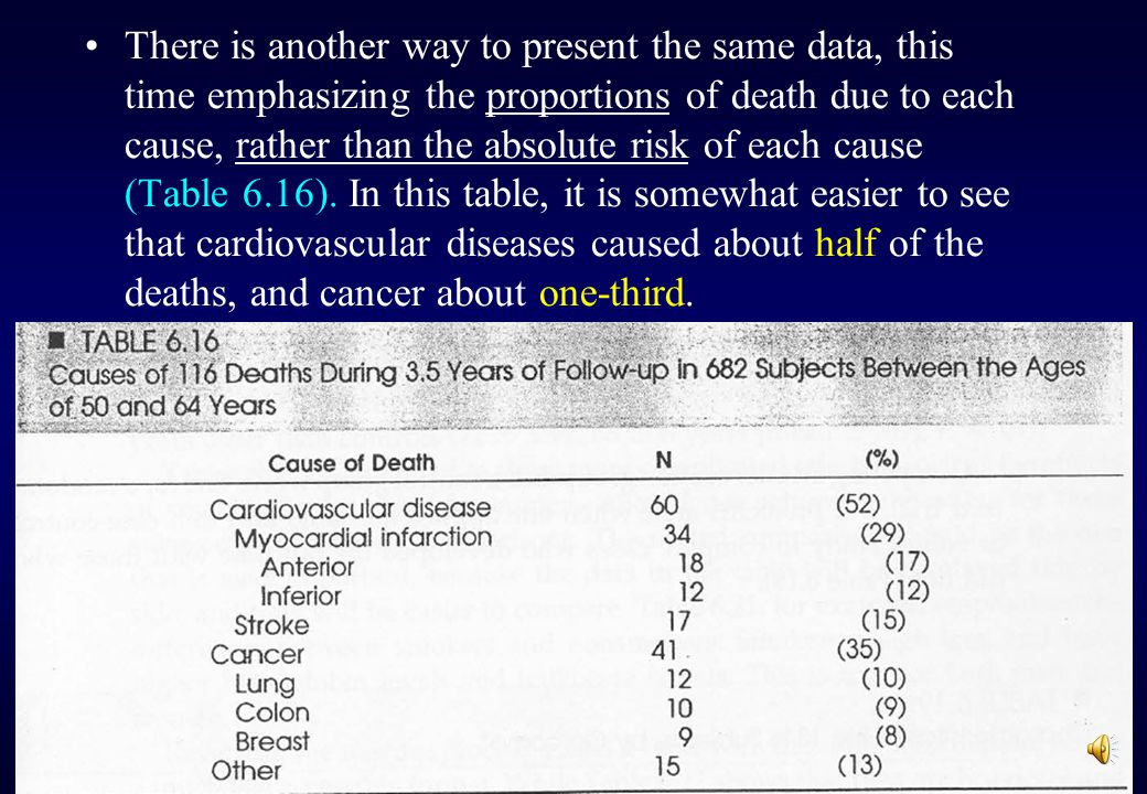 If you want to indicate what proportion of cardiovascular deaths was due to strokes, do so in text: Stroke was responsible for 28% of the deaths due to cardiovascular diseases (Table 6.15).