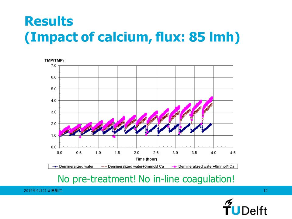 2015年4月21日星期二 2015年4月21日星期二 2015年4月21日星期二 12 Results (Impact of calcium, flux: 85 lmh) No pre-treatment.