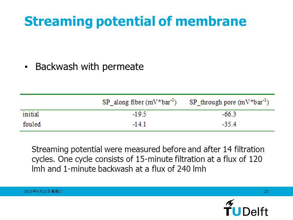 2015年4月21日星期二 2015年4月21日星期二 2015年4月21日星期二 23 Streaming potential of membrane Backwash with permeate Streaming potential were measured before and after 14 filtration cycles.