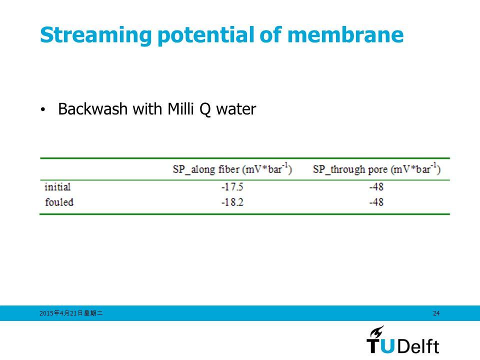 2015年4月21日星期二 2015年4月21日星期二 2015年4月21日星期二 24 Streaming potential of membrane Backwash with Milli Q water