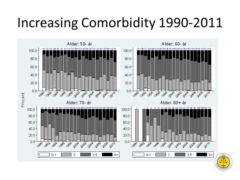 Increasing Comorbidity 1990-2011