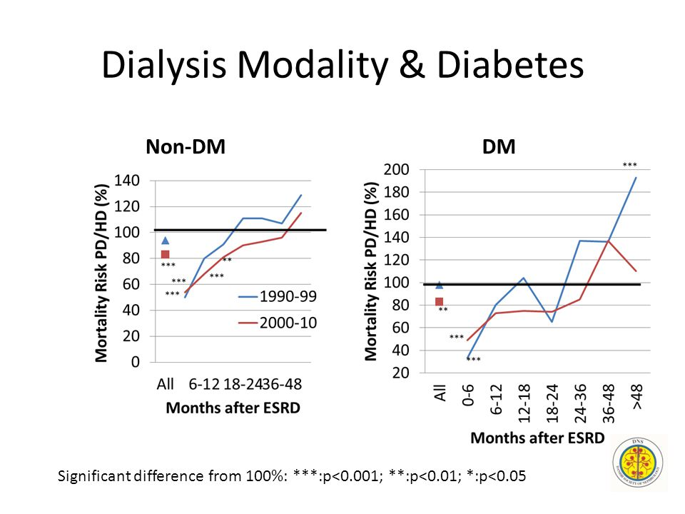 Dialysis Modality & Diabetes Non-DMDM Significant difference from 100%: ***:p<0.001; **:p<0.01; *:p<0.05