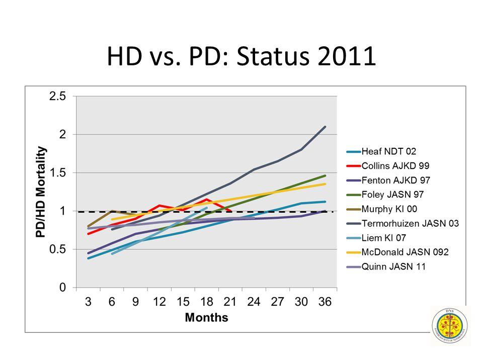 HD vs. PD: Status 2011