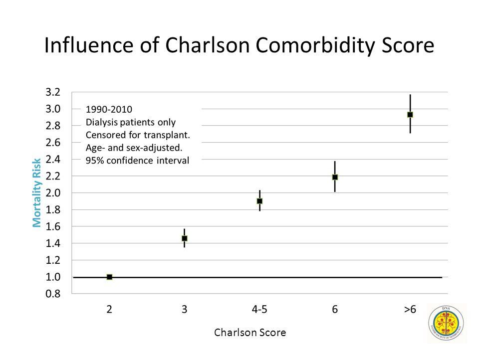 Influence of Charlson Comorbidity Score Charlson Score