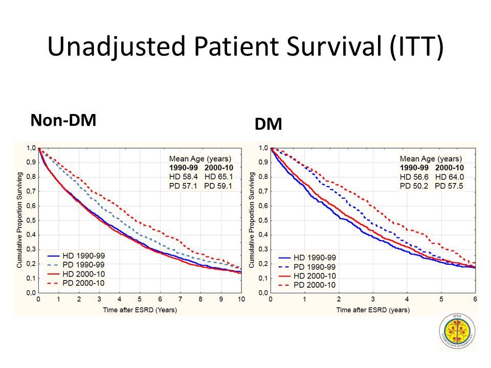 Unadjusted Patient Survival (ITT) Non-DM DM
