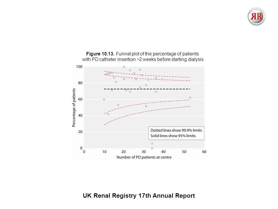 UK Renal Registry 17th Annual Report Figure 10.13. Funnel plot of the percentage of patients with PD catheter insertion >2 weeks before starting dialy