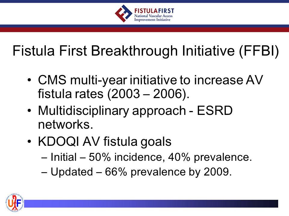 Fistula First Breakthrough Initiative (FFBI) CMS multi-year initiative to increase AV fistula rates (2003 – 2006).