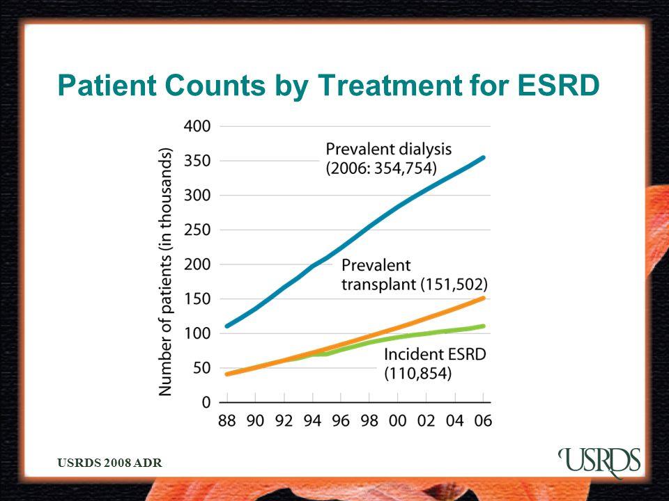 USRDS 2008 ADR Patient Counts by Treatment for ESRD
