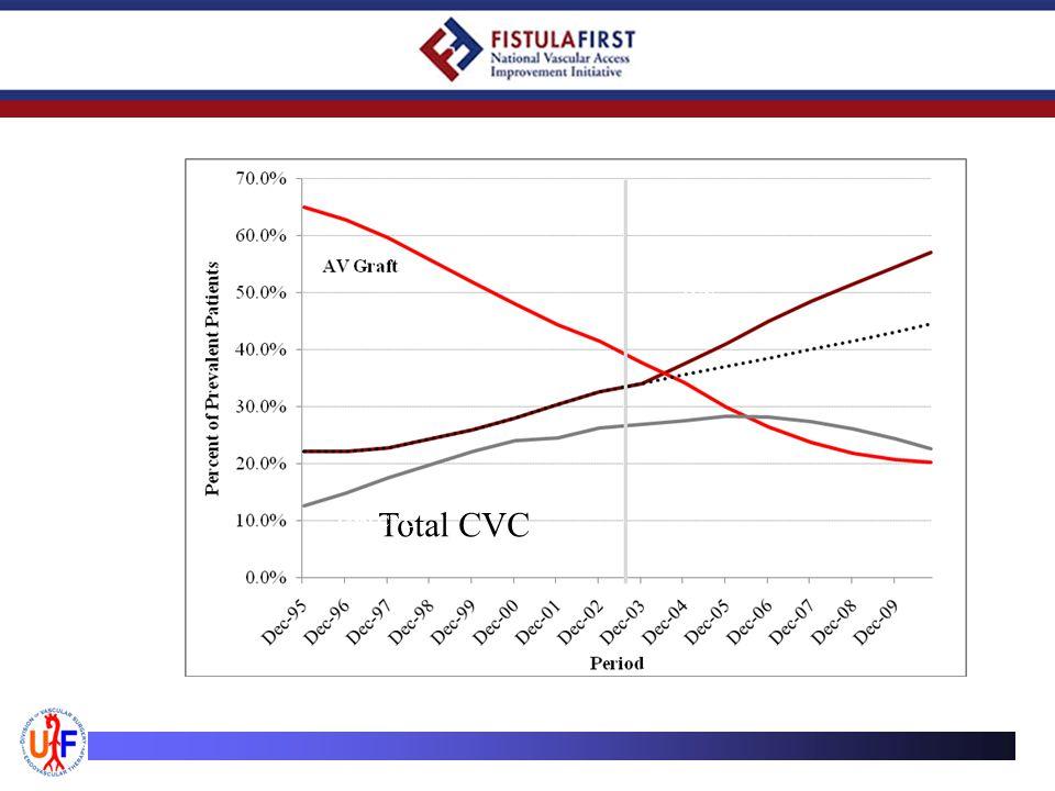 Total CVC AVF FFBI